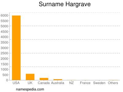 Surname Hargrave