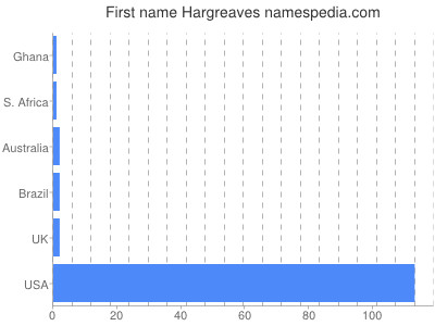 Given name Hargreaves