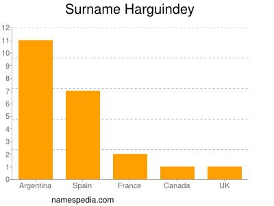 Surname Harguindey