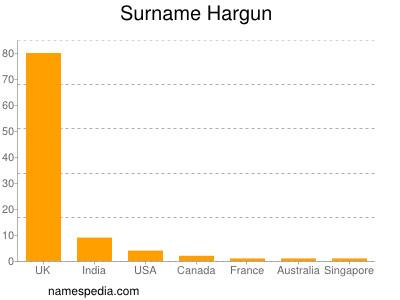 Surname Hargun