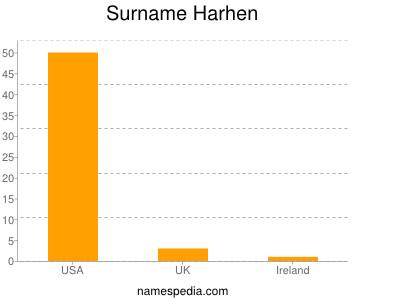 Surname Harhen