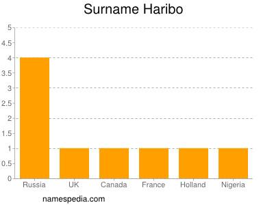 Surname Haribo