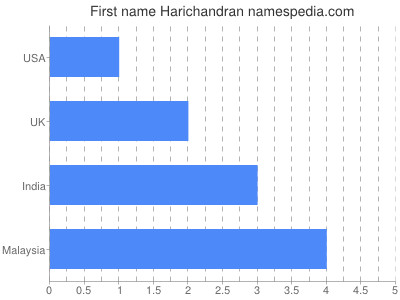 Given name Harichandran