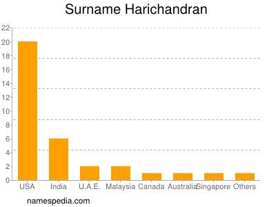 Surname Harichandran