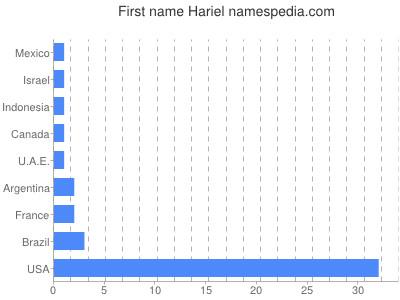 Given name Hariel