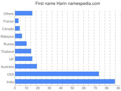 Given name Harin