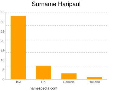 Surname Haripaul