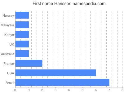 Given name Harisson