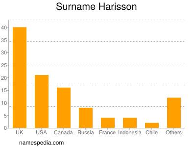 Surname Harisson