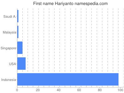 Given name Hariyanto