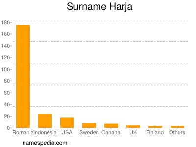 Surname Harja