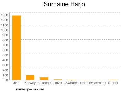 Surname Harjo