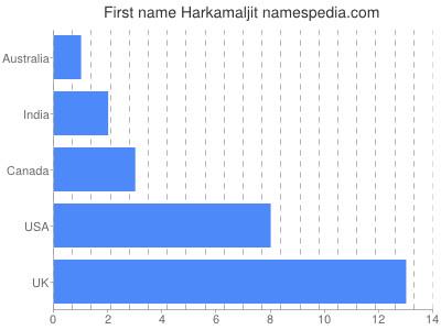Given name Harkamaljit