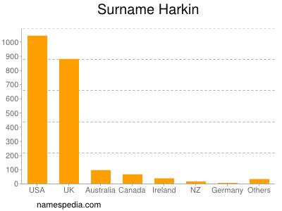 Surname Harkin