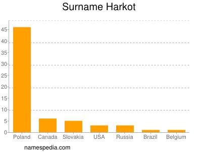 Surname Harkot