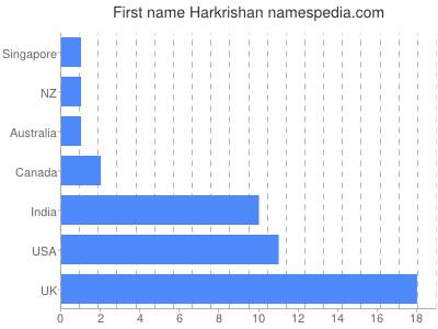 Given name Harkrishan