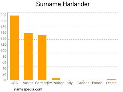 Surname Harlander
