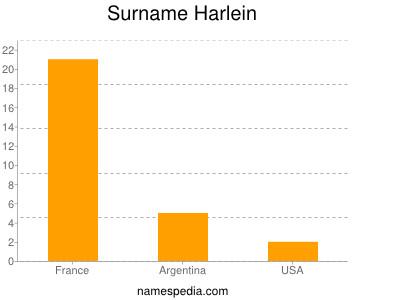 Surname Harlein