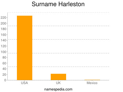 Surname Harleston