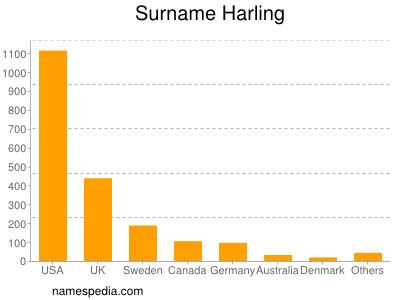 Surname Harling