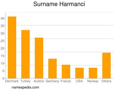Surname Harmanci