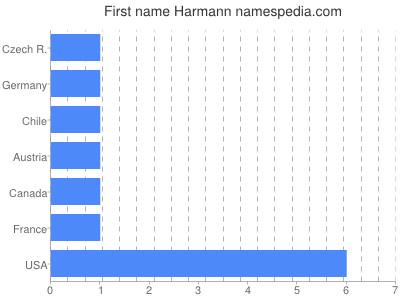 Given name Harmann