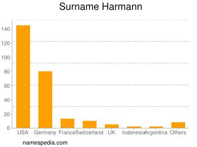 Surname Harmann
