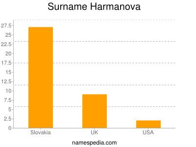 Surname Harmanova