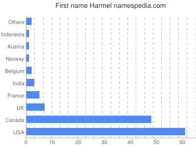 Given name Harmel