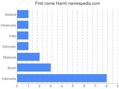 Given name Harmi