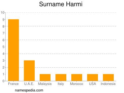 Surname Harmi