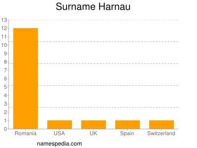 Surname Harnau