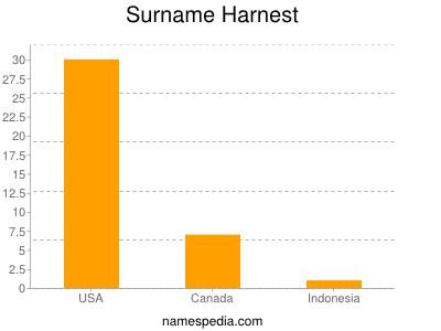 Surname Harnest