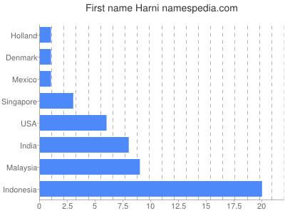 Given name Harni