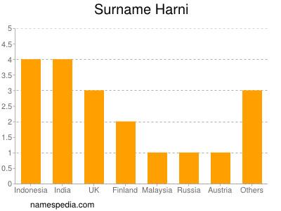 Surname Harni