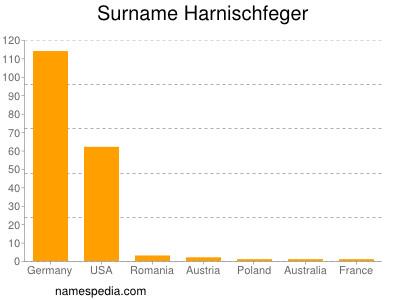Surname Harnischfeger