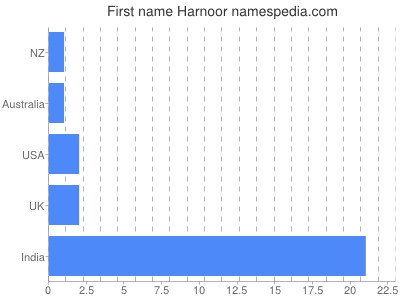 Given name Harnoor