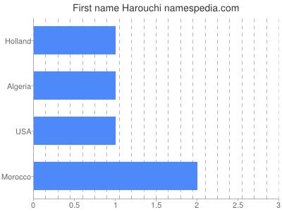 Given name Harouchi