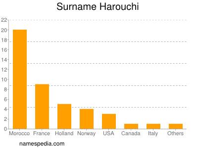 Surname Harouchi
