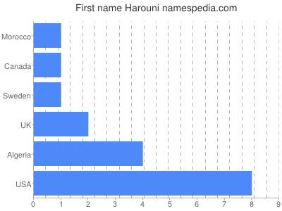 Given name Harouni