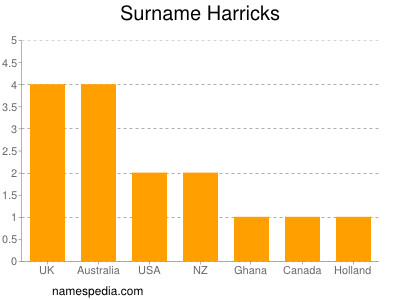 Surname Harricks