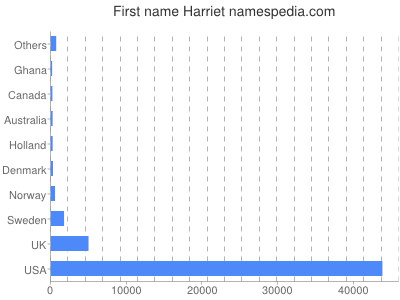 Given name Harriet
