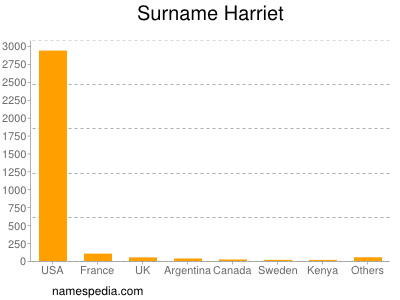 Surname Harriet