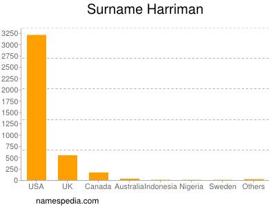 Surname Harriman