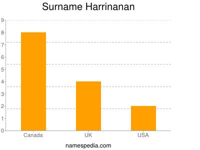Surname Harrinanan