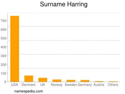 Surname Harring