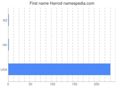 Given name Harrod