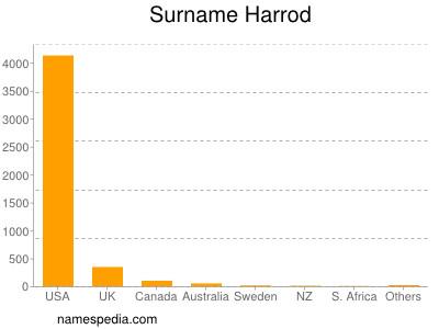 Surname Harrod