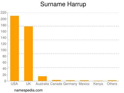 Surname Harrup
