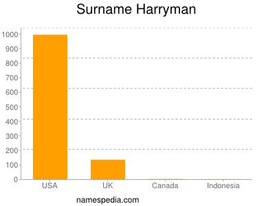 Surname Harryman
